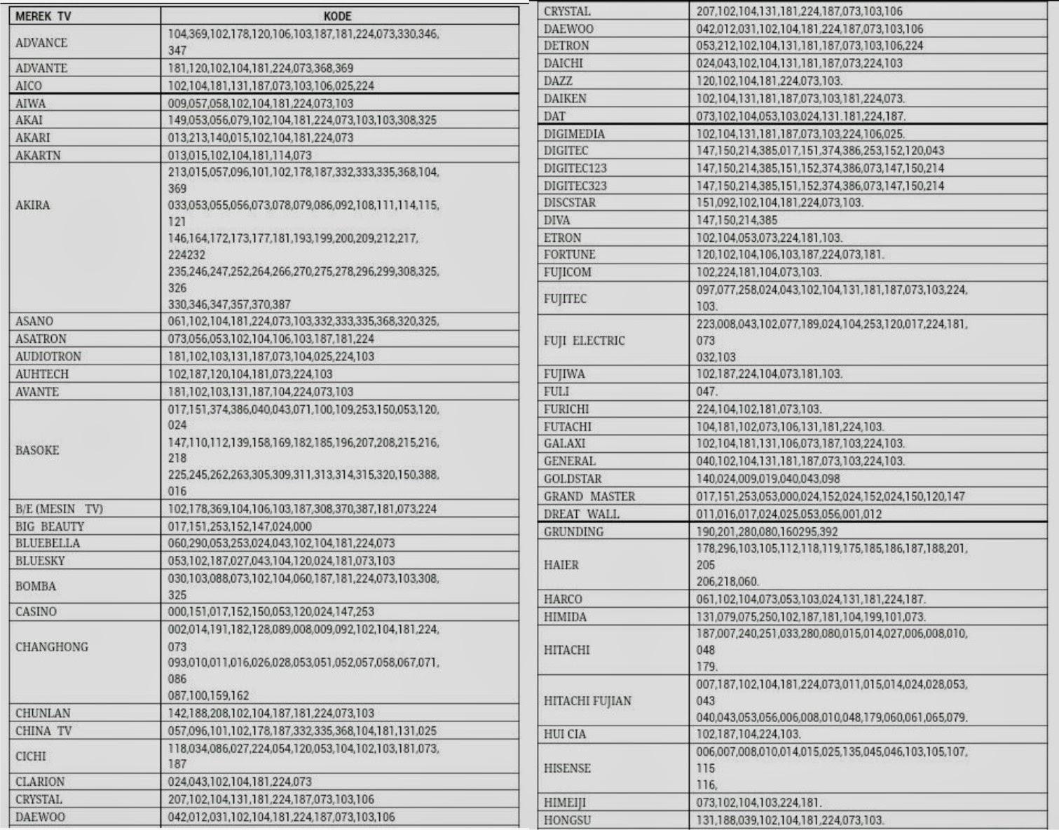 Upi Evolution: Kumpulan Kode Remote Universal Untuk Segala Macam Merk ...