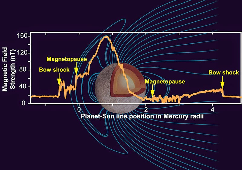 Magnetic field of mercury planet