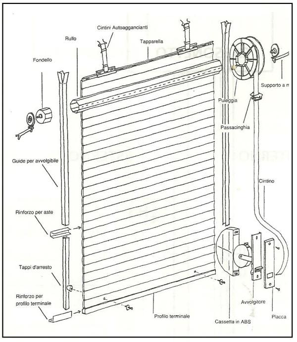 Come cambiare la corda della tapparella soluzioni per casa - Serranda finestra ...