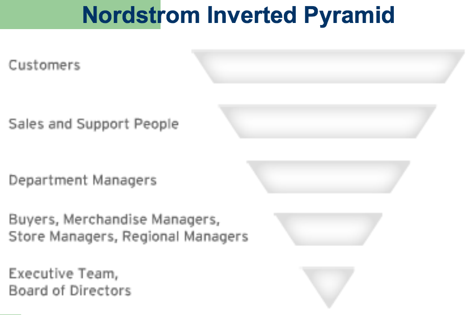 nordstrom company structure Wiki organizational chart of business information for nordstrom, inc based in  seattle, wa, us by cogmap, the wikipedia of organization charts.