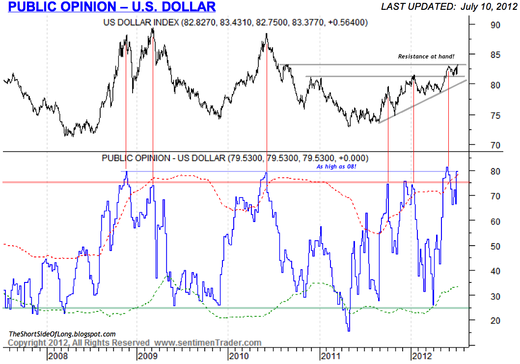 Dollar+Sentiment.png