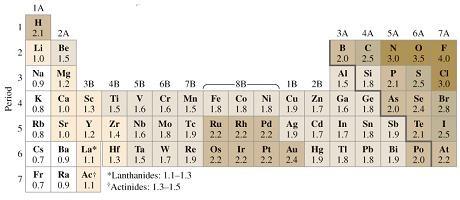 Blog de qumica 1 octubre 2011 tabla de la electronegatividad de los elementos urtaz Image collections