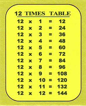 Multiplication tables from 1 to 12 new calendar template for 12 x table