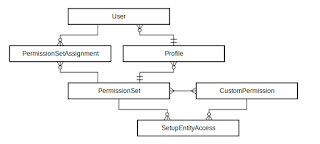 Custom Permission - entity diagram