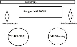 Plan Meja Pengantin/VIP