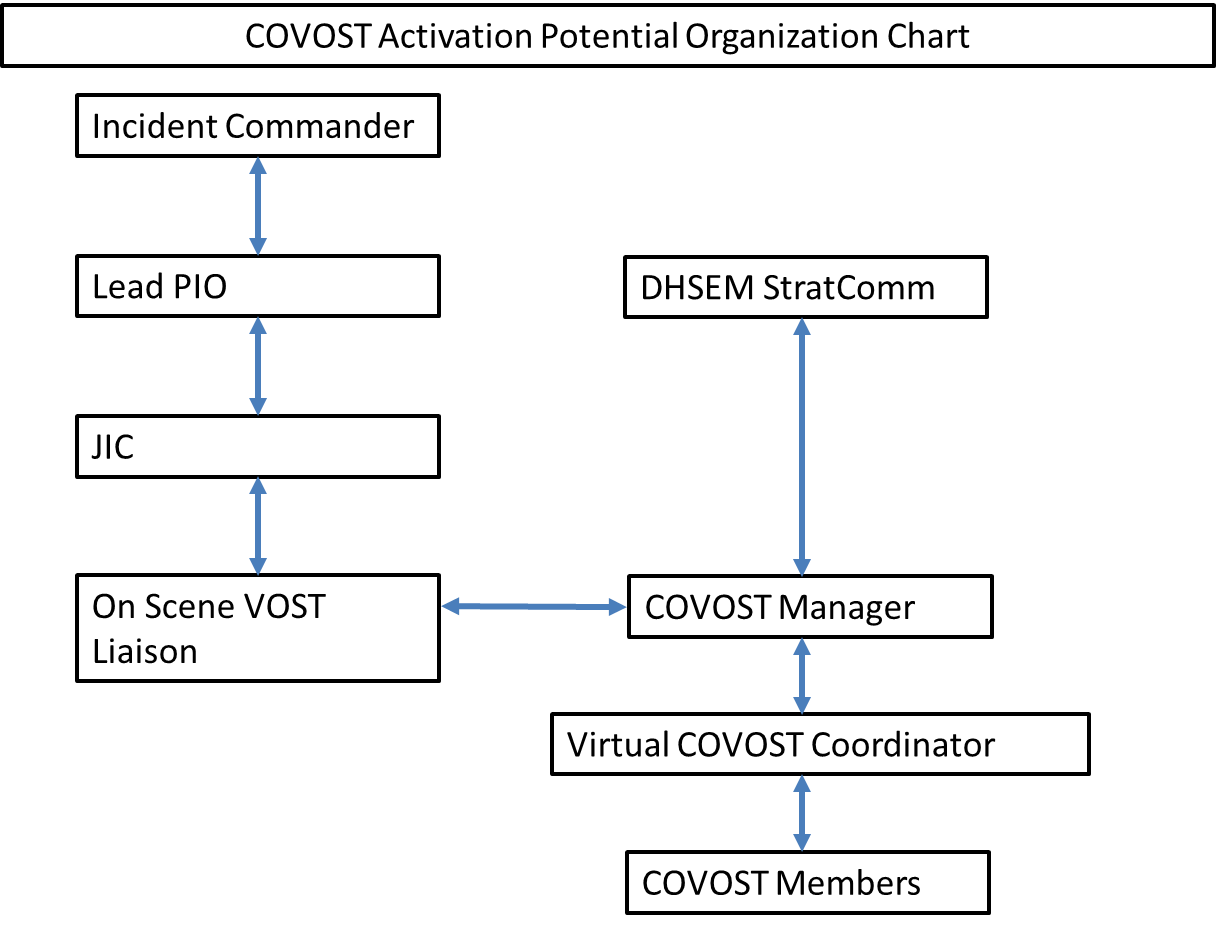 chain of command in google organization Chapter introduces you to naval organization, including the department of defense, the department of the navy, a typical unit organization, and the chain of command.