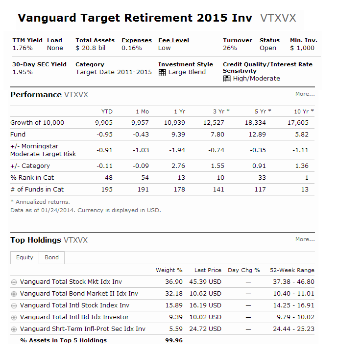 Vanguard Target Retirement 2015 Fund
