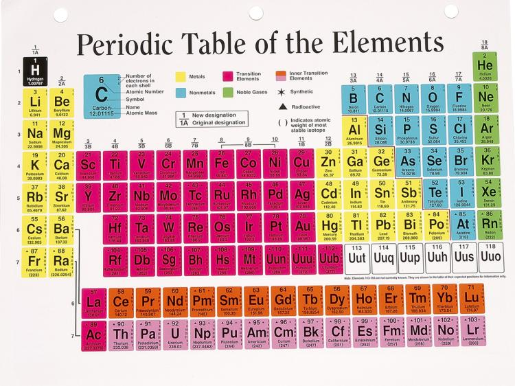 2016 s2 06 class blog new elements in periodic table four new elements have been added to the periodic table completing the seventh row of the periodic table the four respective atomic number are 113 115 urtaz Gallery