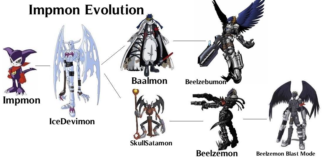 Impmon EvolutionDigimon Tamers Impmon