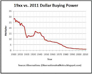convert prior years dollar purchasing power to current 2011 dollars