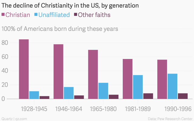 the development of christianity in america Many will argue that christians lived under the roman empire, which represented a dictatorship, and since america is a republic and its citizens have the opportunity to vote, god's expectations of christians in america is to be different.