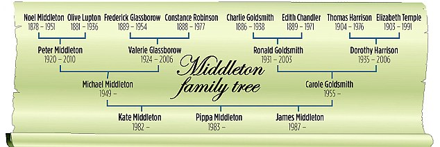 the life of arthur middleton essay Papers of the middleton family of belsay bought by ralph middleton in 1609 from the eures for £540 and sold by sir arthur middleton in 1901 estate papers.