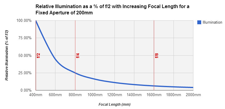 Relative illumination with increasing focal length