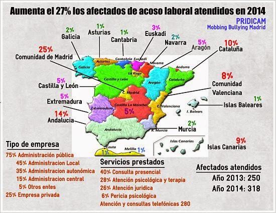 Afectados atendidos en 2014