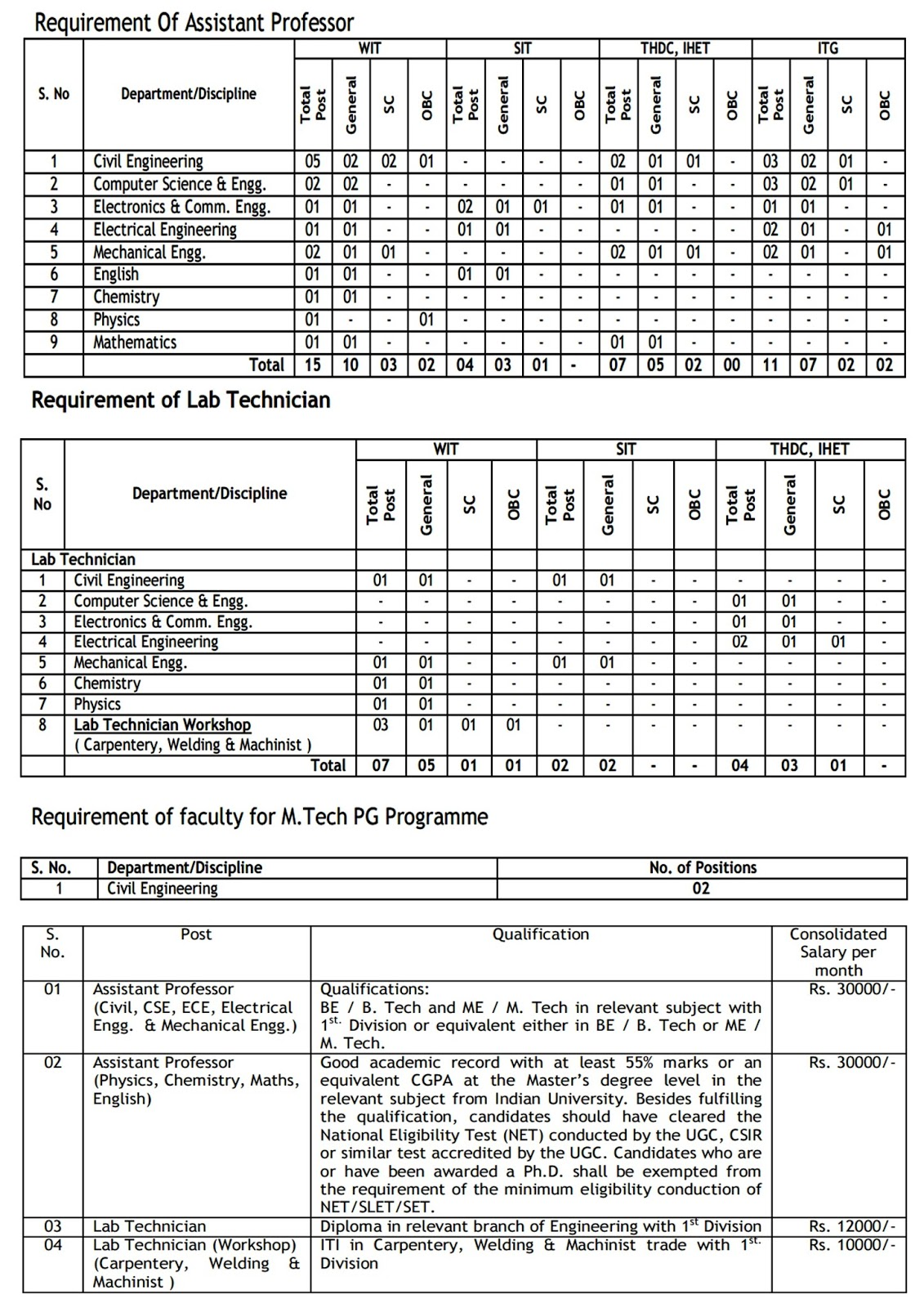 Uttrakhand Technical University Recruitment 2015