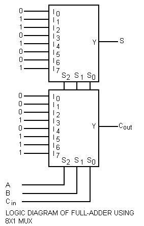LOGIC DIAGRAM OF FULL-ADDER USING 8X1 OR 8-TO-1 MULTIPLEXER