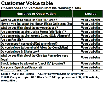 Customer Voice Table - Verbatims from the Campaign Trail, by Carey W. Hepler, 24th Symposium on QFD, 2012