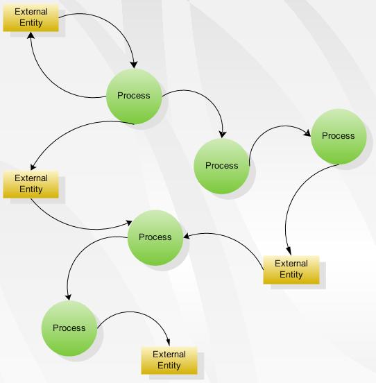 Beberapa pengertian tentang data flow diagram dfd serba serbimas data flow diagram dfd merupakan alat yang digunakan untuk menggambarkan suatu sistem yang telah ada atau sistem baru yang akan dikembangkan secara logika ccuart Gallery