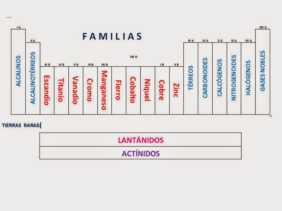 Tabla periodica grupos familias images periodic table and sample qumica una ciencia maravillosa tabla peridica de los elementos familias los grupos en la tabla peridica urtaz Choice Image