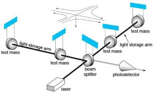 Device LIGO