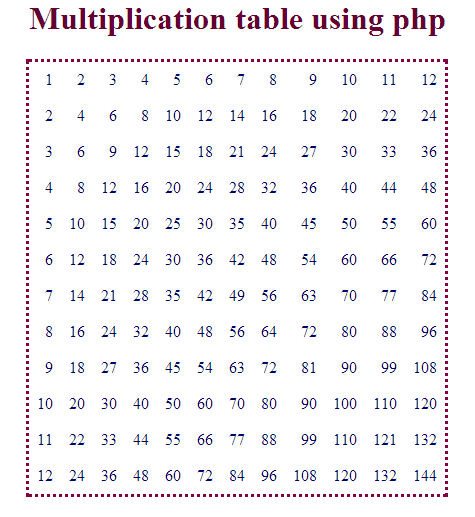 Codetruster Multiplication Table Using Php
