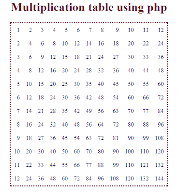Multiplication table using php