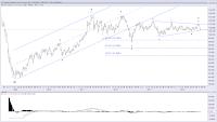 http://theelliottwavesufer.blogspot.sg/2014/07/elliott-wave-analysis-of-brent-crude.html