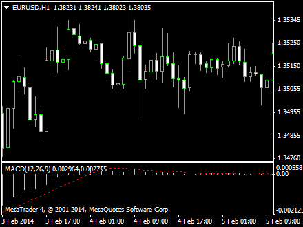 Forex factory bb macd indicator