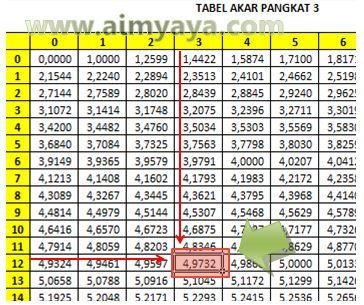 Gambar: Mencari akar pangkat 3 menggunakan tabel akar pangkat 3