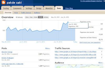 Trafik blog naik