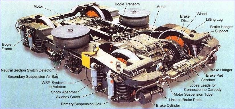Locomotive Body Parts : Know locomotives electric loco bogies