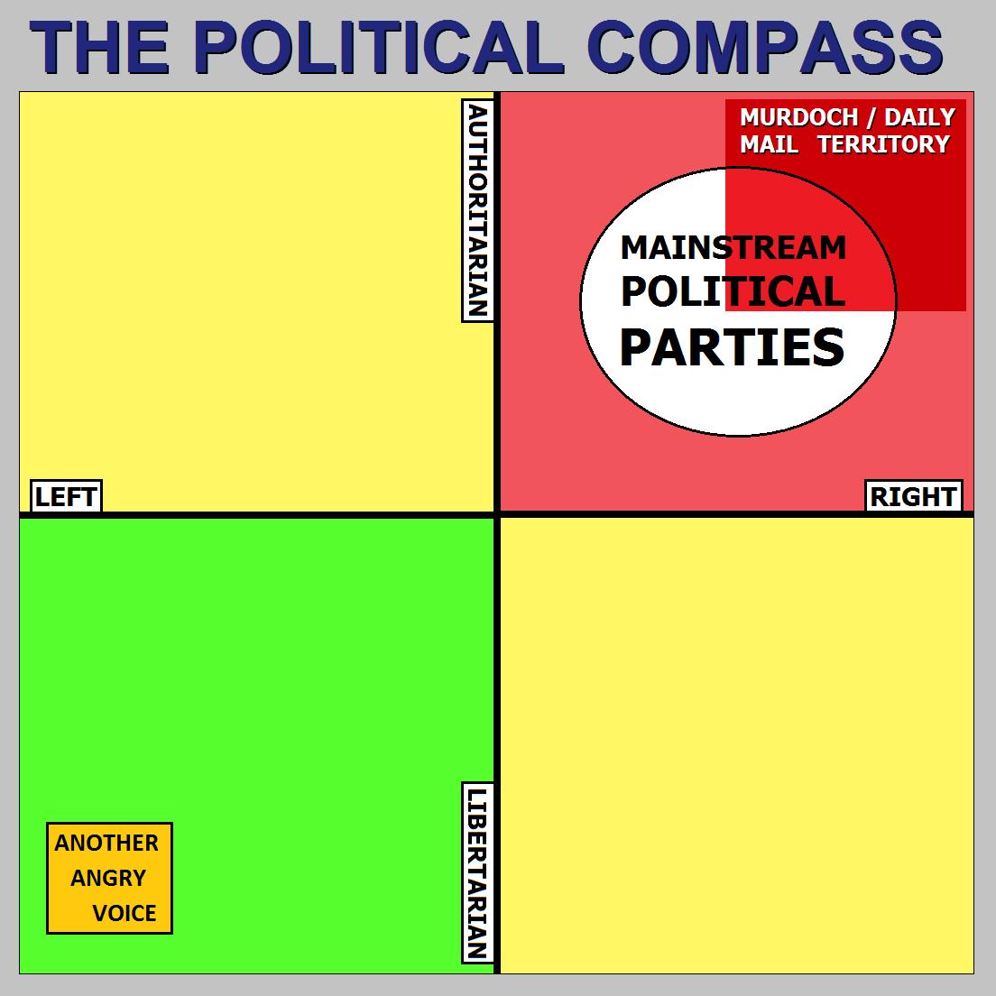 story political compass wrong libertarians left