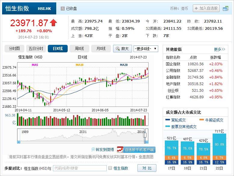 中国株コバンザメ投資 香港ハンセン指数20140723