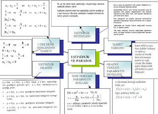 İzmir özel ders eşitsizlik parabol kavram haritası