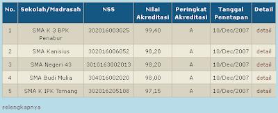 Akreditasi Sekolah/Madrasah dan Perguruan Tinggi