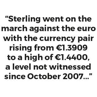 """Sterling went on the march against the euro with the currency pair rising from 1.3909€ to a high of 1.4400€, a level not witnessed since October 2007 ..."""