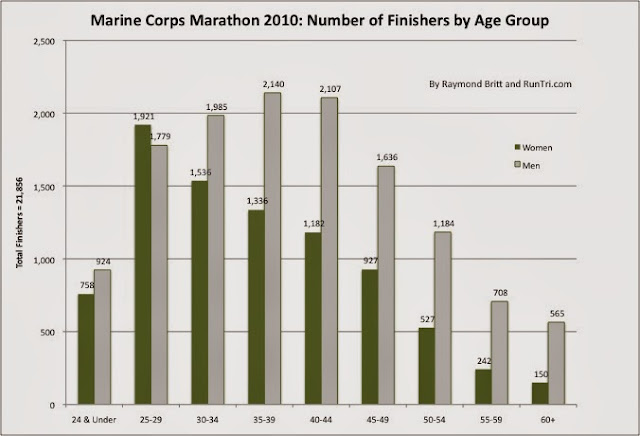 Runtri Marine Corps Marathon Advice Analysis Pace Charts And More