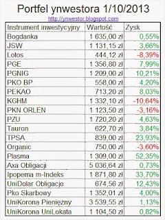 tabelka szczegółowa aktywa inwestor