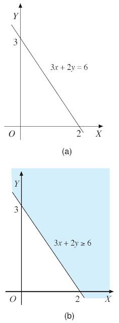 Garis yang menghubungkan koordinat pada grafik