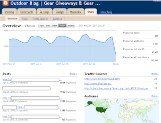 Highball Blog Traffic Stats