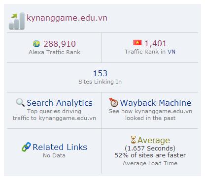 Đo lượt truy cập trang web bất kỳ bằng Alexa traffic rank