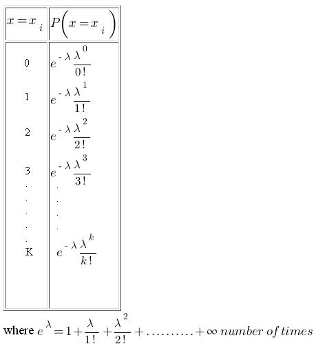 What is poisson distribution - Poisson distribution table ...