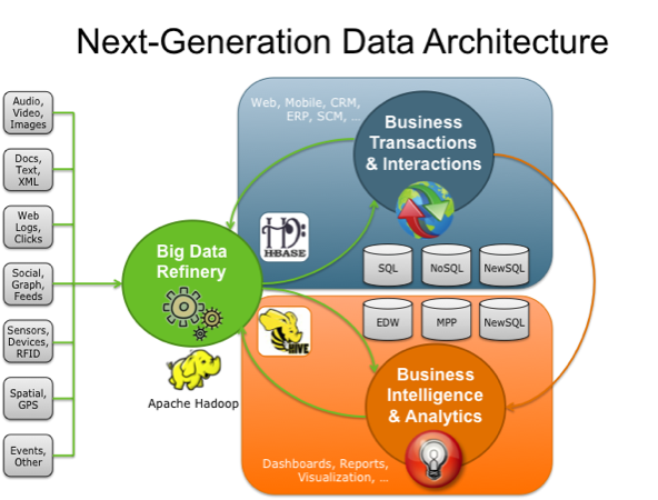 Open thoughts on software business life for Architecture big data