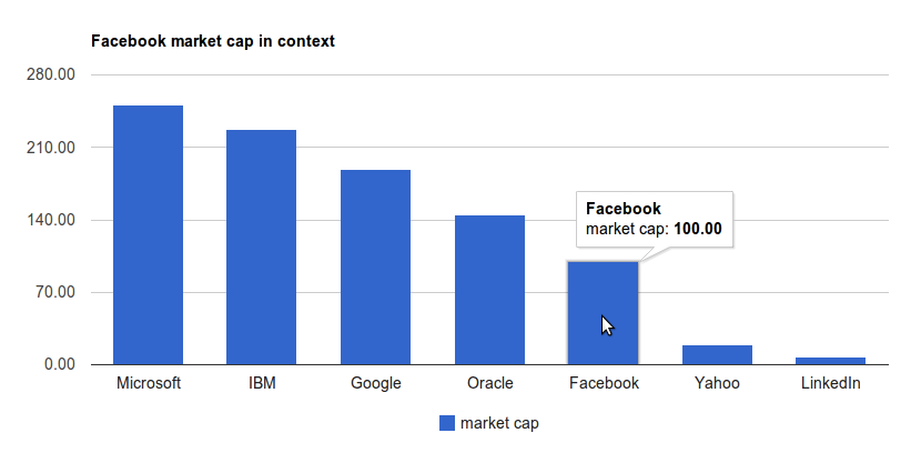 facebook ipo valuation