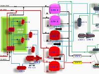 Proses Pencairan LPG di Badak LNG