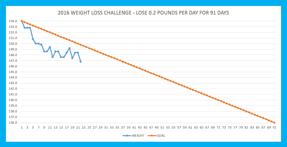 Qwlc lose weight