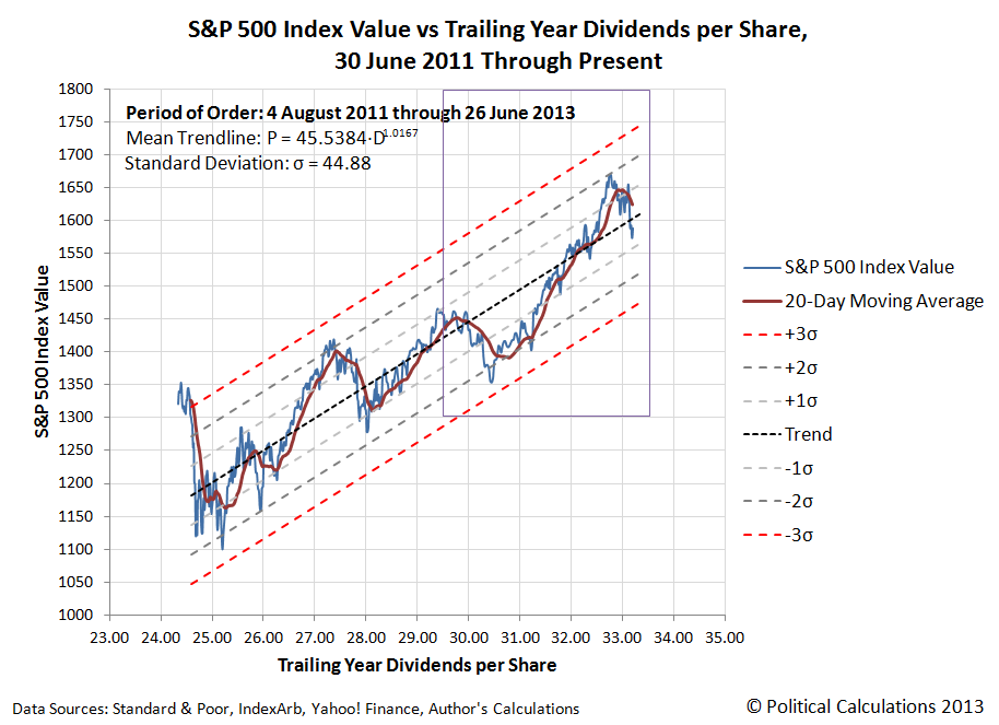 S&P 500 Index Value vs Trailing Year Dividends per Share, 30 June 2011 through 26 June 2013
