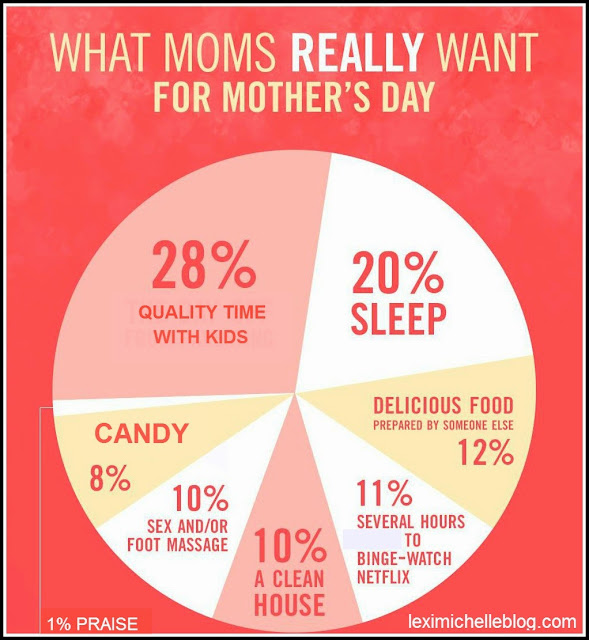 What Moms really want for mothers day breakdown