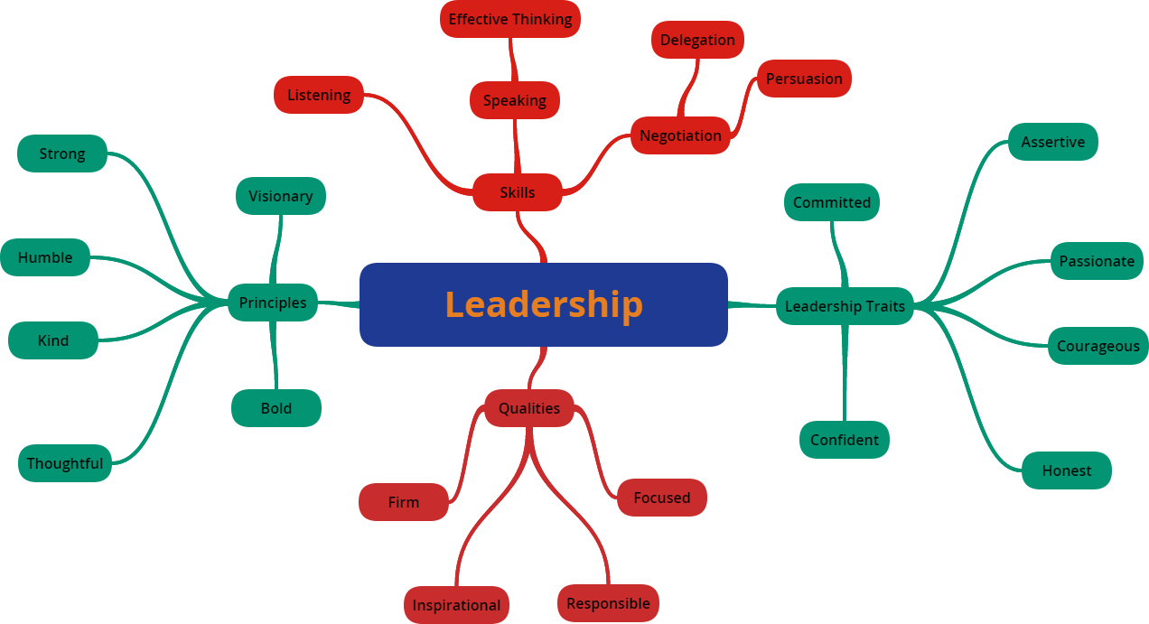becoming effective leader essay