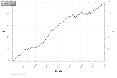 pokerstars win rate chart all hands holdem manager